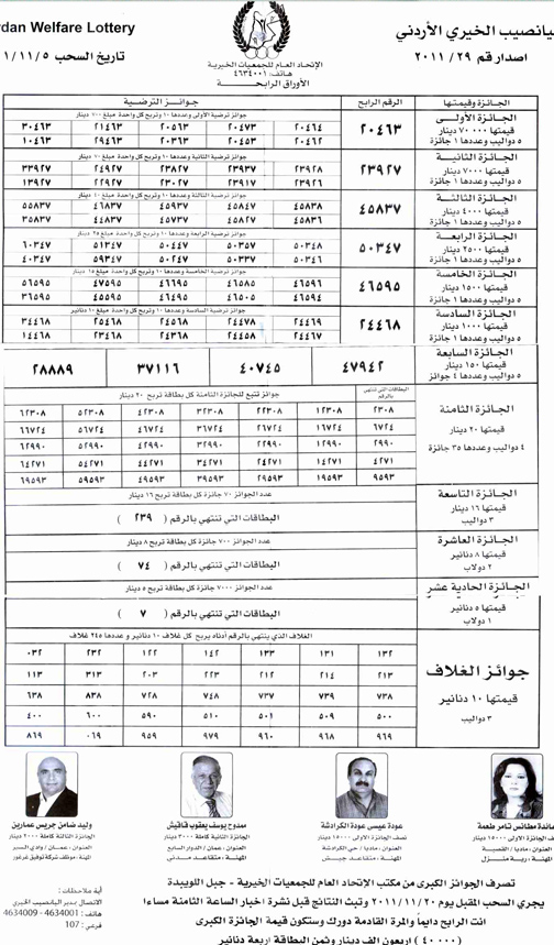 Results of Jordan Welfare Lottery of November 5th 2011